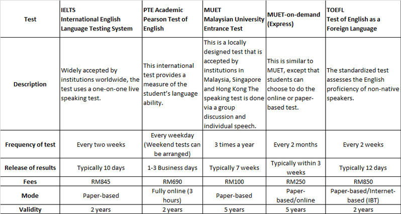 English Language Requirements for International Students