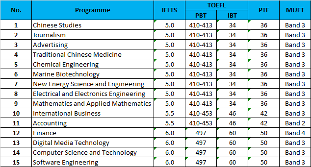 English Language Requirements For International Students Test Dates For Ielts Pte Muet And Toefl